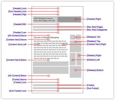 HeatMap Theme Pro v5 Widget Positions